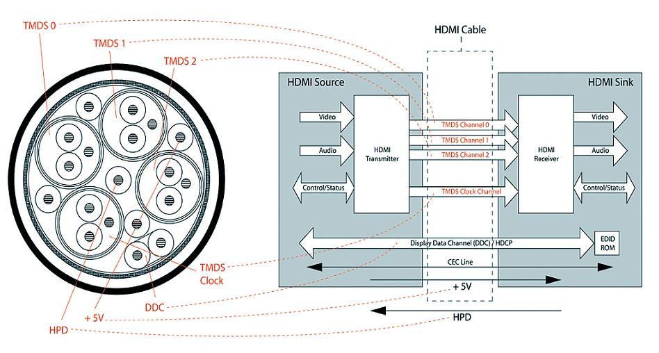 presjek HDMI
