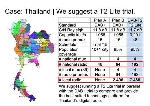 Case_Thailand_T2Lite_Radio